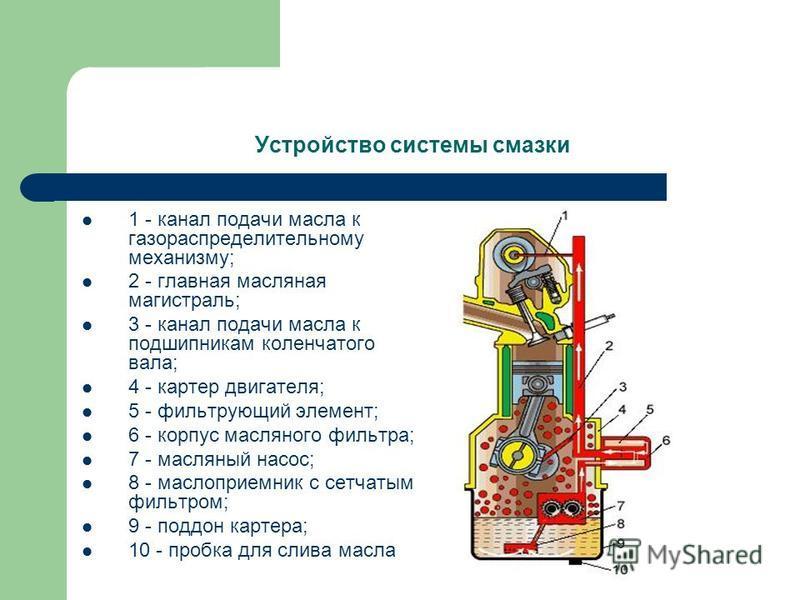 Устройство системы смазки 1 - канал подачи масла к газораспределительному механизму; 2 - главная масляная магистраль; 3 - канал подачи масла к подшипникам коленчатого вала; 4 - картер двигателя; 5 - фильтрующий элемент; 6 - корпус масляного фильтра;