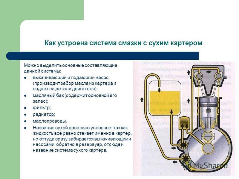 Как устроена система смазки с сухим картером Можно выделить основные составляющие данной системы: выкачивающий и подающий насос (производит забор масла из картера и подает на детали двигателя); масляный бак (содержит основной его запас); фильтр; ради