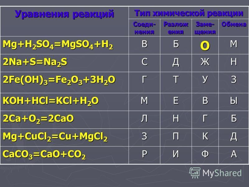 Уравнения реакций Тип химической реакции Соеди- нения Разлож ения Заме- щения Обмена Mg+H 2 SO 4 =MgSO 4 +H 2 ВБОМ 2Na+S=Na 2 S СДЖН 2Fe(OH) 3 =Fe 2 O 3 +3H 2 O ГТУЗ KOH+HCl=KCl+H 2 O МЕВЫ 2Сa+O 2 =2CaO ЛНГБ Mg+CuCl 2 =Cu+MgCl 2 ЗПКД CaCO 3 =CaO+CO 2