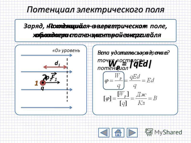 Потенциал электрического поля 1 Потенциал – энергетическая характеристика электрического поля Если удалить заряд, то в точке «остался» потенциал F1F1 + q «0» уровень d1d1 Заряд, находящийся в электрическом поле, обладает потенциальной энергией. W p =