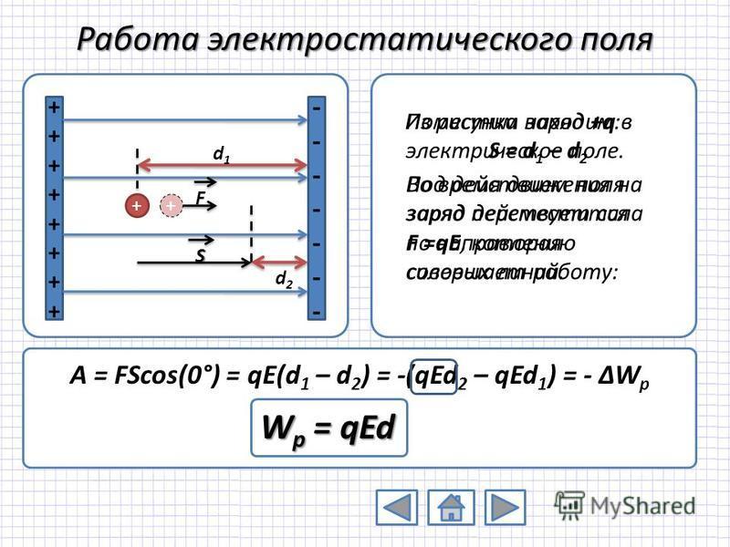 Работа электростатического поля ++++++++++++++++ -------------- + d1d1 d2d2 S + F Поместим заряд +q в электрическое поле. Под действием поля заряд переместится по направлению силовых линий. Из рисунка находим: S = d 1 – d 2 Во время движения на заряд