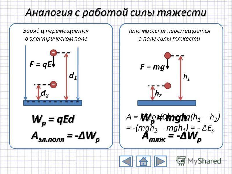 Аналогия с работой силы тяжести W p = qEd - - - - - + d1d1 d2d2 + F = qE h1h1 h2h2 F = mg A эл.поля = -ΔW p A тяж = -ΔW p W p = mgh A = FScos(0) = mg(h 1 – h 2 ) = -(mgh 2 – mgh 1 ) = - ΔE p Заряд q перемещается в электрическом поле Тело массы m пере