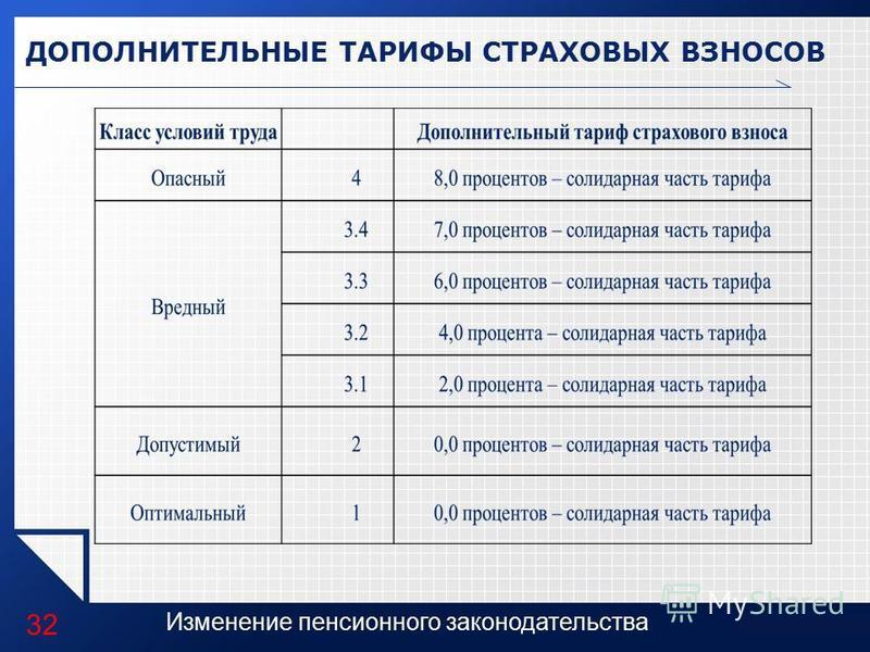 LOGO Изменение пенсионного законодательства ДОПОЛНИТЕЛЬНЫЕ ТАРИФЫ СТРАХОВЫХ ВЗНОСОВ 32