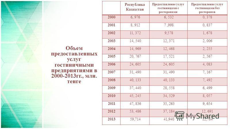 Объем предоставленных услуг гостиничными предприятиями в 2000-2013 гг., млн. тенге Республика Казахстан Предоставление услуг гостиницами с ресторанами Предоставление услуг гостиницами без ресторанов 20006, 9766, 5320, 378 20018, 9127,9980, 837 200211