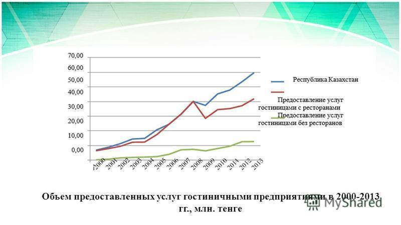 Объем предоставленных услуг гостиничными предприятиями в 2000-2013 гг., млн. тенге