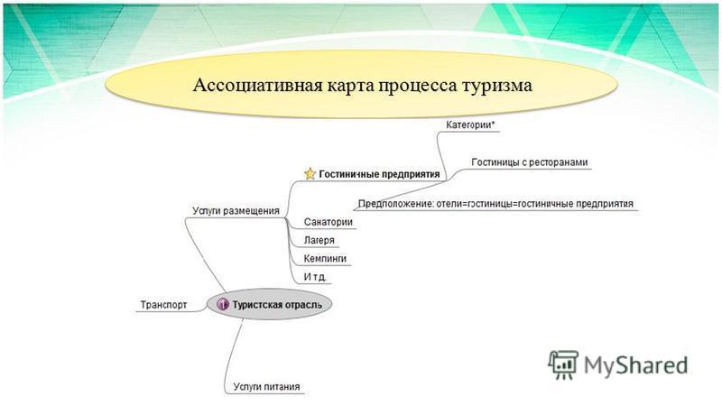 Ассоциативная карта процесса туризма