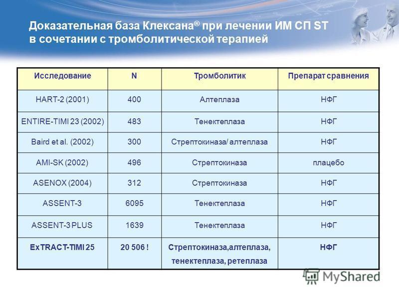 Доказательная база Клексана ® при лечении ИМ СП ST в сочетании с тромболитической терапией ИсследованиеNТромболитик Препарат сравнения HART-2 (2001)400АлтеплазаНФГ ENTIRE-TIМI 23 (2002)483ТенектеплазаНФГ Baird et al. (2002)300Стрептокиназа/ алтеплаза