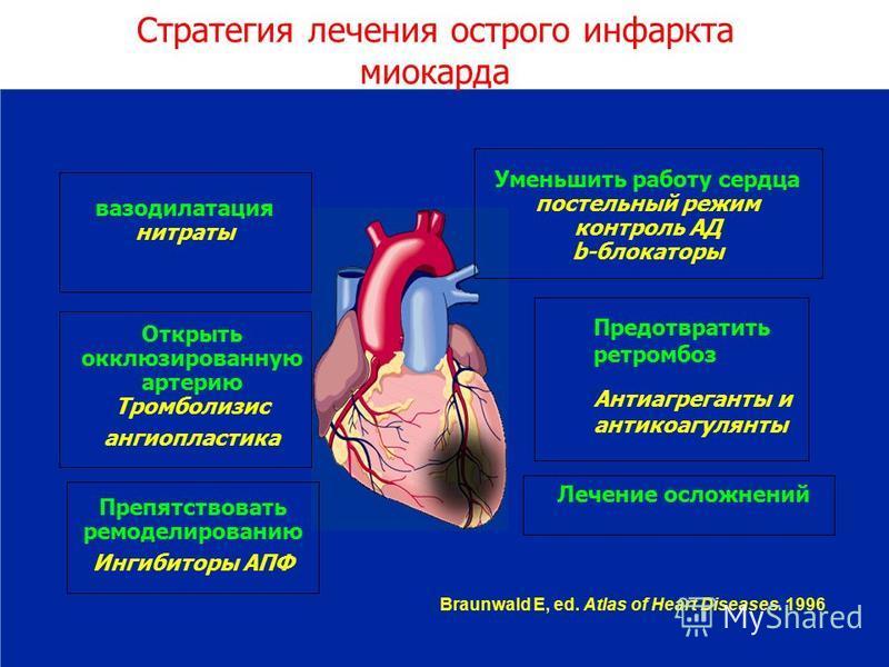 Braunwald E, ed. Atlas of Heart Diseases. 1996 вазодилатация нитраты Открыть окклюзированную артерию Тромболизис ангиопластика Препятствовать ре моделированию Ингибиторы АПФ Уменьшить работу сердца постельный режим контроль АД b-блокаторы Предотврати