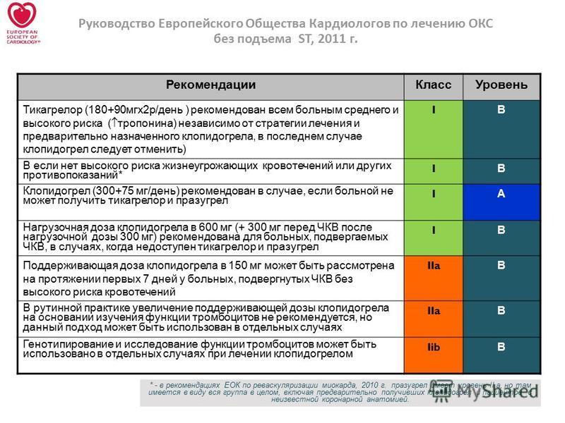 * - в рекомендациях ЕОК по реваскуляризации миокарда, 2010 г. празугрел имеет уровень II a, но там имеется в виду вся группа в целом, включая предварительно получивших клопидогрел и пациентов с неизвестной коронарной анатомией. Руководство Европейско