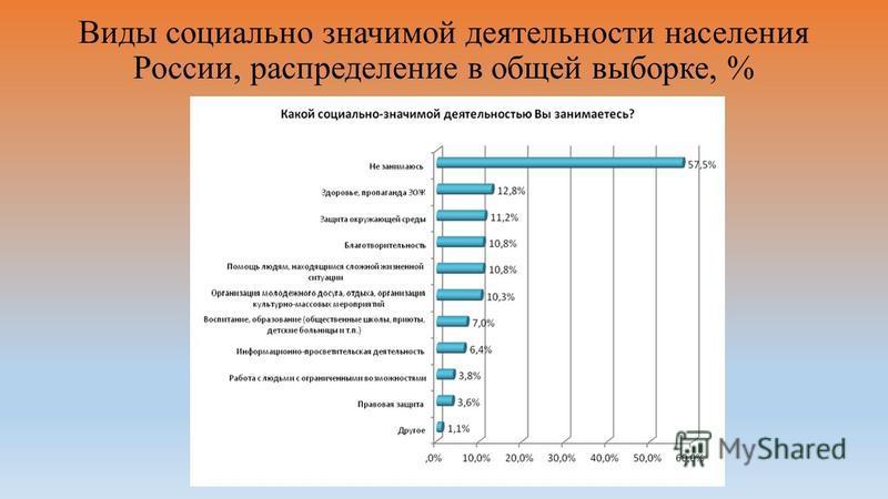 Виды социально значимой деятельности населения России, распределение в общей выборке, %