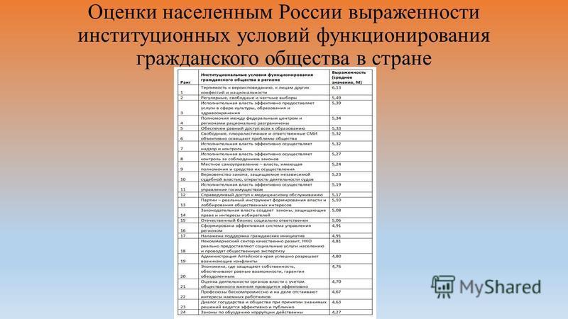 Оценки населенным России выраженности институционных условий функционирования гражданского общества в стране