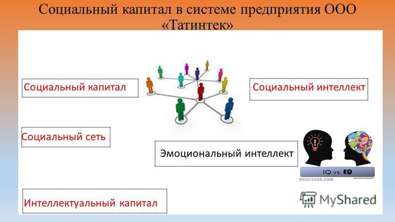 Социальный капитал в системе предприятия ООО «Татинтек» Социальный капитал Социальный интеллект Социальный сеть Эмоциональный интеллект Интеллектуальный капитал