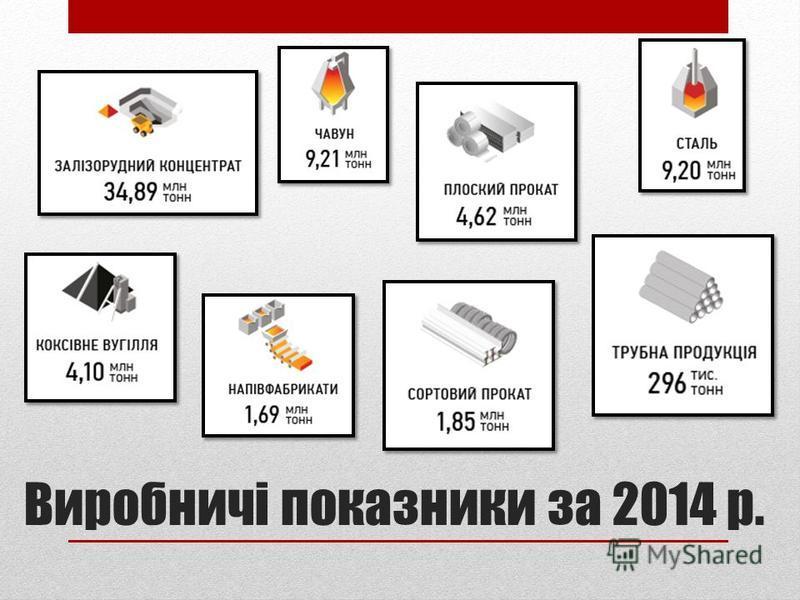 Виробничі показники за 2014 р.