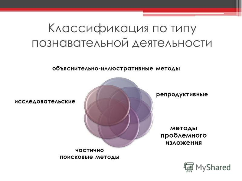 Классификация по типу познавательной деятельности объяснительно-иллюстративные методы репродуктивные методы проблемного изложения частично поисковые методы исследовательские