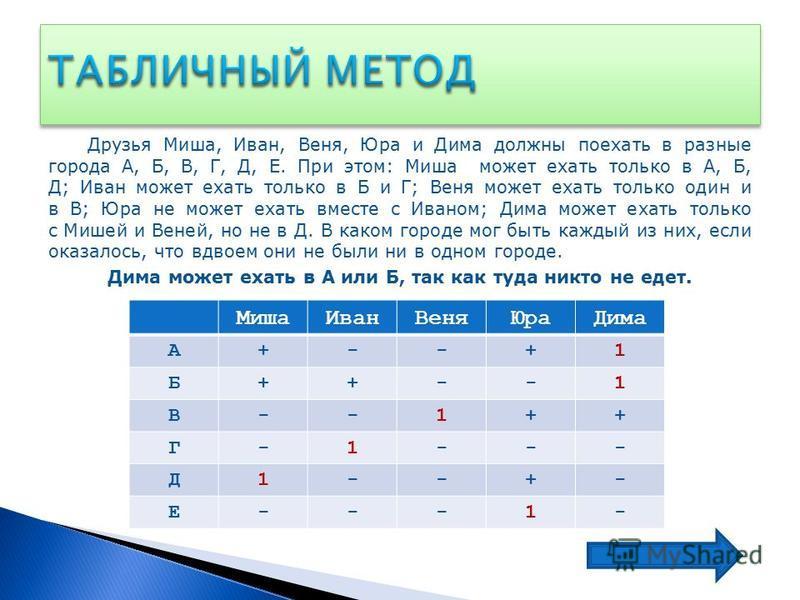 Друзья Миша, Иван, Веня, Юра и Дима должны поехать в разные города А, Б, В, Г, Д, Е. При этом: Миша может ехать только в А, Б, Д; Иван может ехать только в Б и Г; Веня может ехать только один и в В; Юра не может ехать вместе с Иваном; Дима может ехат