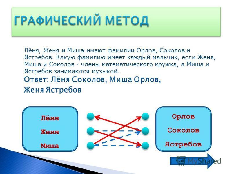 Лёня, Женя и Миша имеют фамилии Орлов, Соколов и Ястребов. Какую фамилию имеет каждый мальчик, если Женя, Миша и Соколов - члены математического кружка, а Миша и Ястребов занимаются музыкой. Ответ: Лёня Соколов, Миша Орлов, Женя Ястребов Лёня Женя Ми
