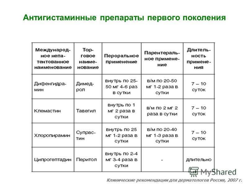 Клинические рекомендации для дерматологов Россия, 2007 г. Антигистаминные препараты первого поколения