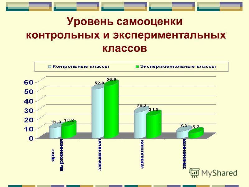 Уровень самооценки контрольных и экспериментальных классов