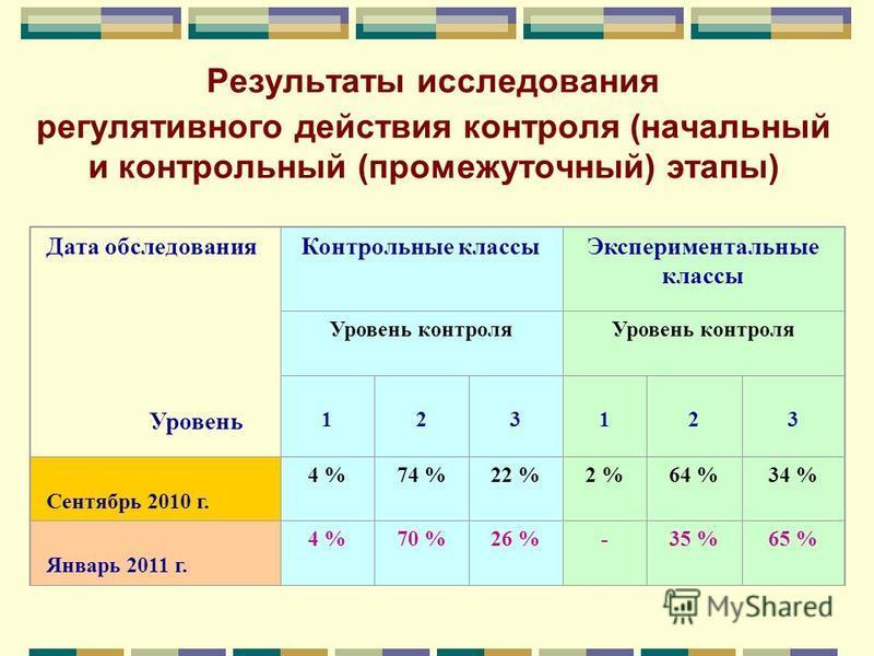 Результаты исследования регулятивного действия контроля (начальный и контрольный (промежуточный) этапы) Дата обследования Уровень Контрольные классы Экспериментальные классы Уровень контроля 1 2 3 123 Сентябрь 2010 г. 4 %74 %22 %2 %64 %34 % Январь 20