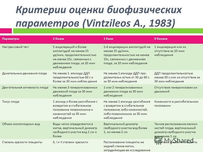 Критерии оценки биофизических параметров (Vintzileos A., 1983) Параметры 2 балла 1 балл 0 баллов Нестрессовый тест 5 акцелерации и более амплитудой не менее 15 уд / мин, продолжительностью не менее 15 с, связанных с движением плода, за 20 мин наблюде