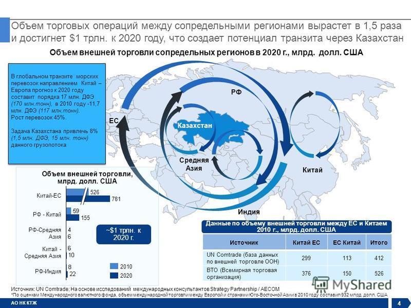 АО НК КТЖ Объем торговых операций между сопредельными регионами вырастет в 1,5 раза и достигнет $1 трлн. к 2020 году, что создает потенциал транзита через Казахстан 4 Объем внешней торговли сопредельных регионов в 2020 г., млрд. долл. США Китай РФ ЕС