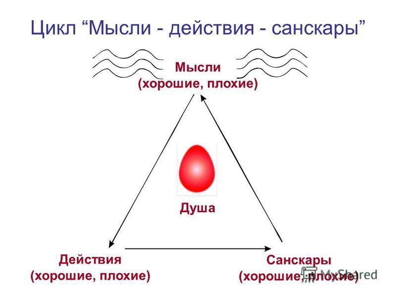 Цикл Мысли - действия - санскары Мысли (хорошие, плохие) Действия (хорошие, плохие) Санскары (хорошие, плохие) Душа