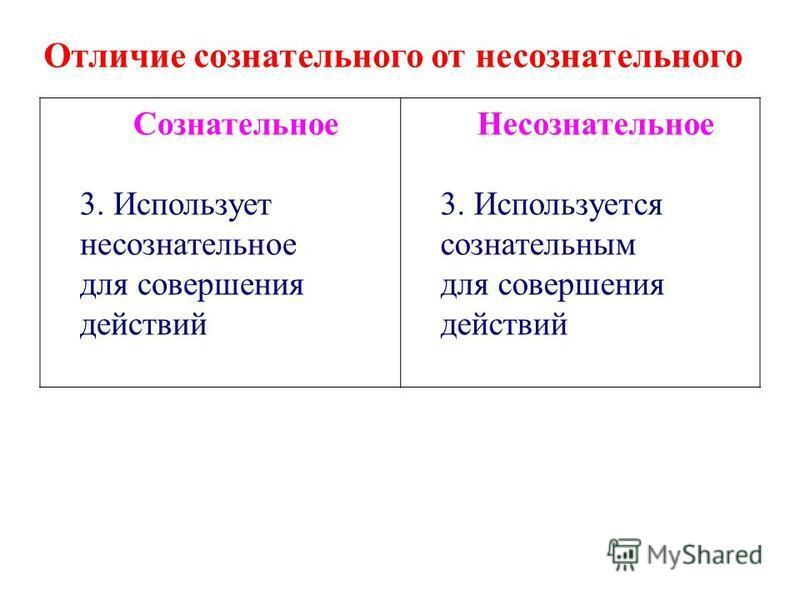 Сознательное 3. Использует несознательное для совершения действий Несознательное 3. Используется сознательным для совершения действий Отличие сознательного от несознательного
