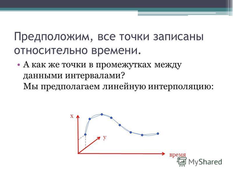Предположим, все точки записаны относительно времени. А как же точки в промежутках между данными интервалами? Мы предполагаем линейную интерполяцию: время x y