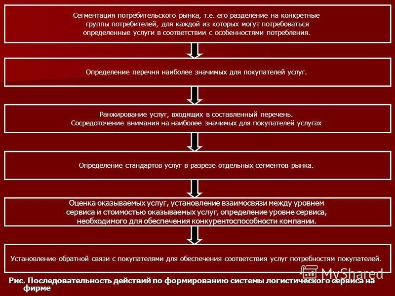 Рис. Последовательность действий по формированию системы логистического сервиса на фирме Сегментация потребительского рынка, т.е. его разделение на конкретные группы потребителей, для каждой из которых могут потребоваться определенные услуги в соотве