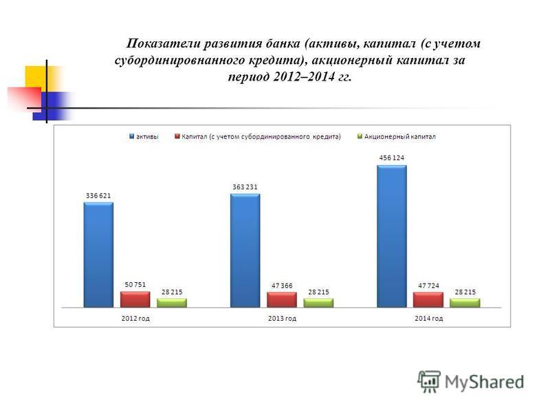 Показатели развития банка (активы, капитал (с учетом субординированного кредита), акционерный капитал за период 2012–2014 гг.