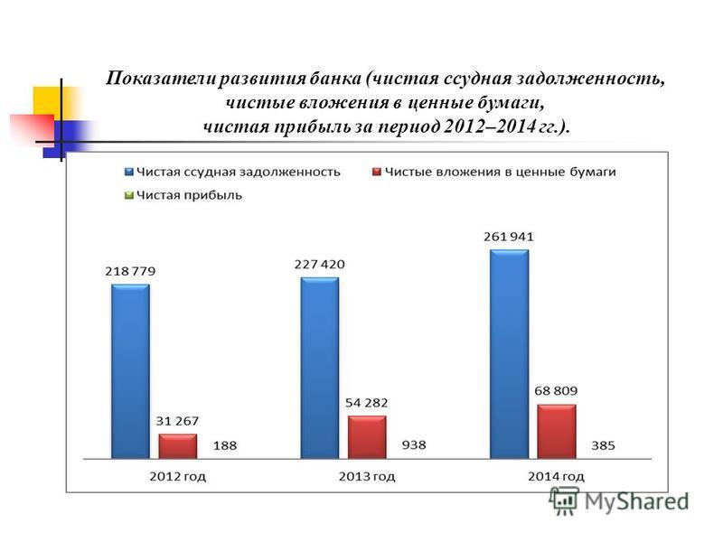 Показатели развития банка (чистая ссудная задолженность, чистые вложения в ценные бумаги, чистая прибыль за период 2012–2014 гг.).