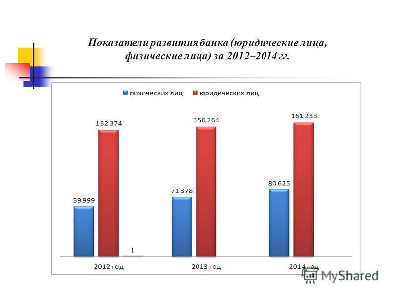 Показатели развития банка (юридические лица, физические лица) за 2012–2014 гг.