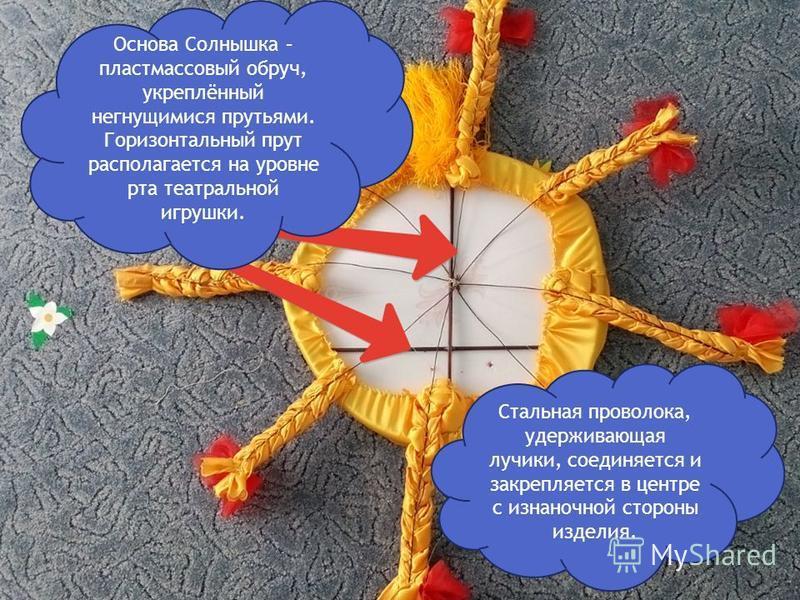 Основа Солнышка – пластмассовый обруч, укреплённый негнущимися прутьями. Горизонтальный прут располагается на уровне рта театральной игрушки. Стальная проволока, удерживающая лучики, соединяется и закрепляется в центре с изнаночной стороны изделия.