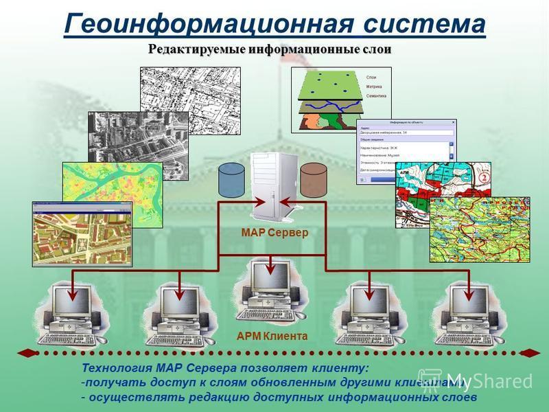 Геоинформационная система MAP Сервер Редактируемые информационные слои АРМ Клиента Технология MAP Сервера позволяет клиенту: -получать доступ к слоям обновленным другими клиентами - осуществлять редакцию доступных информационных слоев