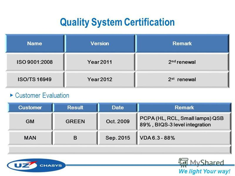 Quality System Certification NameVersionRemark ISO 9001:2008Year 20112 nd renewal ISO/TS 16949Year 20122 st renewal Customer Evaluation CustomerResultDateRemark GMGREENOct. 2009 PCPA (HL, RCL, Small lamps) QSB 89%, BIQS-3 level integration MANBSep. 2