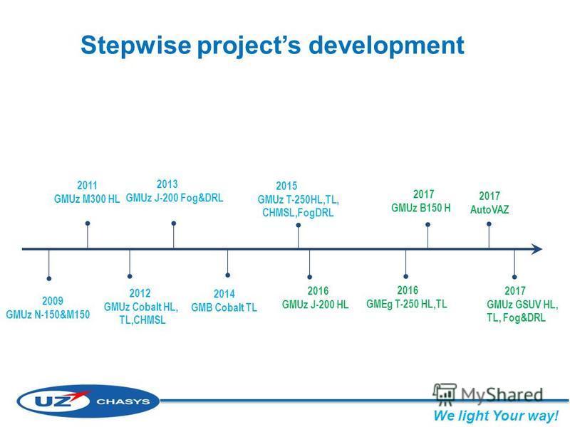 Stepwise projects development 2009 GMUz N-150&M150 2011 GMUz M300 HL 2012 GMUz Cobalt HL, TL,CHMSL 2013 GMUz J-200 Fog&DRL 2015 GMUz T-250HL,TL, CHMSL,FogDRL 2014 GMB Cobalt TL 2016 GMUz J-200 HL 2017 GMUz GSUV HL, TL, Fog&DRL 2017 GMUz B150 HL 2017