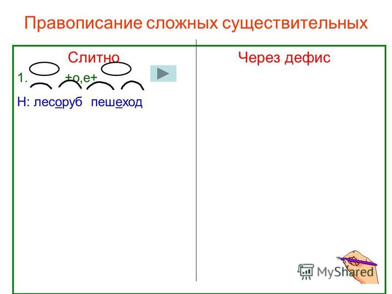 Правописание сложных существительных Слитно Через дефис 1. +о,е+ Н: лесоруб пешеход