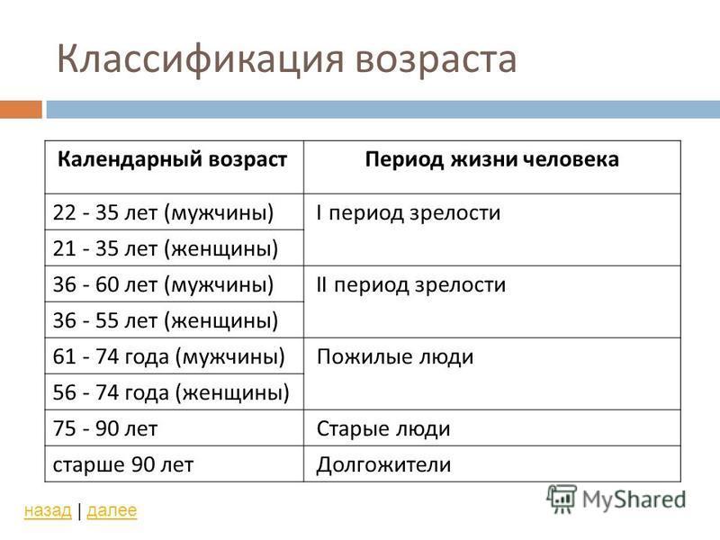 Классификация возраста назад | далее Календарный возраст Период жизни человека 22 - 35 лет ( мужчины ) I период зрелости 21 - 35 лет ( женщины ) 36 - 60 лет ( мужчины ) II период зрелости 36 - 55 лет ( женщины ) 61 - 74 года ( мужчины ) Пожилые люди