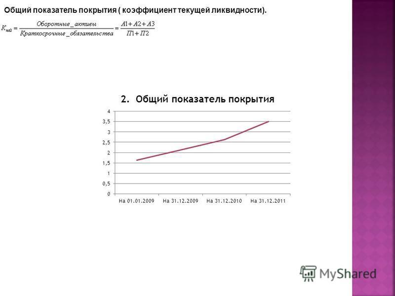 Общий показатель покрытия ( коэффициент текущей ликвидности).