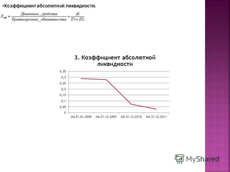 Коэффициент абсолютной ликвидности.