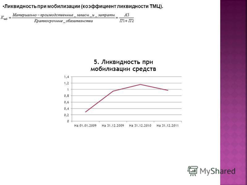 Ликвидность при мобилизации (коэффициент ликвидности ТМЦ).
