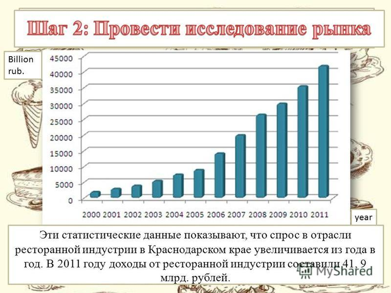 Billion rub. year This statistic shows that the demand at the restaurant industry in the Krasnodar region increases from year to year. In 2011 revenues from restaurant industry totaled 41, 9 billion rubles. Эти статистические данные показывают, что с