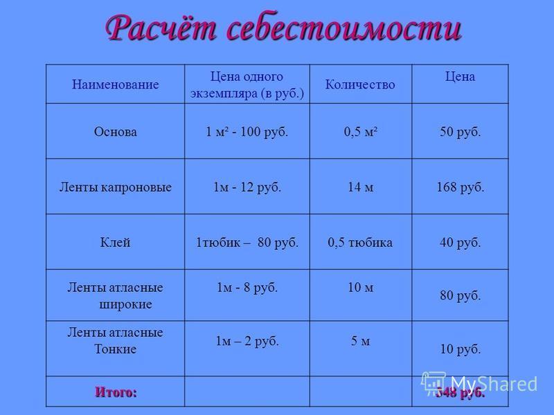 Расчёт себестоимости Наименование Цена одного экземпляра (в руб.) Количество Цена Основа 1 м² - 100 руб.0,5 м²50 руб. Ленты капроновые 1 м - 12 руб.14 м 168 руб. Клей 1 тюбик – 80 руб.0,5 тюбика 40 руб. Ленты атласные широкие 1 м - 8 руб.10 м 80 руб.