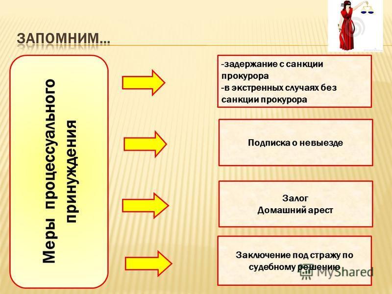 Процессуальное право Гражданское процессуальное право Уголовно - процессуальное право Конституционное производство Административный процесс
