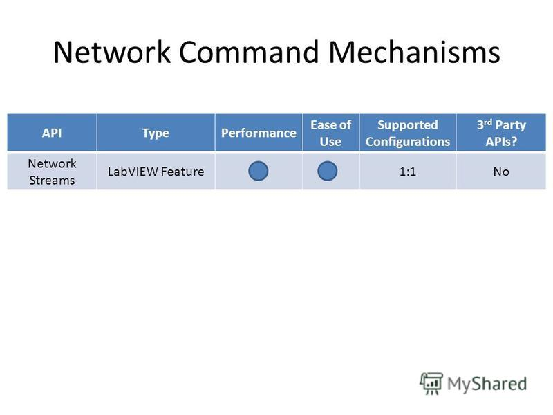 Network Command Mechanisms APITypePerformance Ease of Use Supported Configurations 3 rd Party APIs? Network Streams LabVIEW Feature1:1No Shared Variable LabVIEW Feature1:1, 1:N, N:1 Measurement Studio CVI AMC Ref. Arch.1:NYes (UDP) Web Services Web S