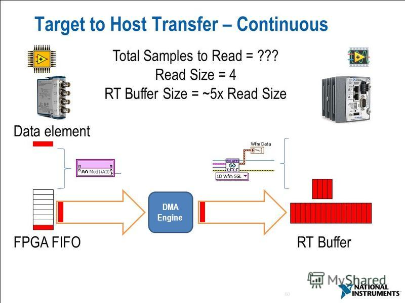 60 Data element Target to Host Transfer – Continuous FPGA FIFO RT Buffer DMA Engine Total Samples to Read = ??? Read Size = 4 RT Buffer Size = ~5x Read Size