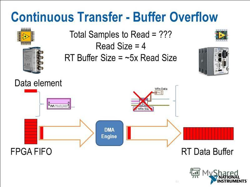 61 Continuous Transfer - Buffer Overflow Total Samples to Read = ??? Read Size = 4 RT Buffer Size = ~5x Read Size FPGA FIFORT Data Buffer Data element DMA Engine