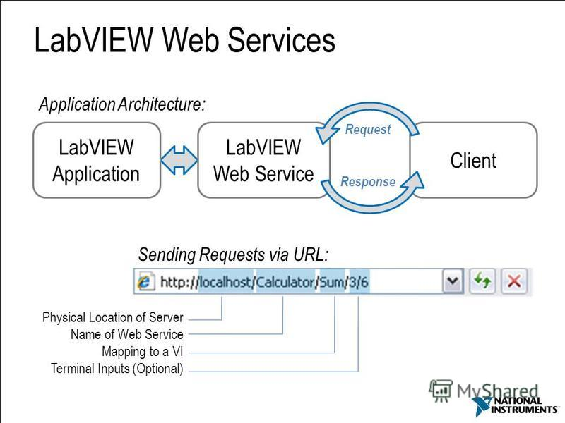 62 LabVIEW Application LabVIEW Web Service Client Response Request Sending Requests via URL: Physical Location of Server Name of Web Service Mapping to a VI Terminal Inputs (Optional) LabVIEW Web Services Application Architecture: