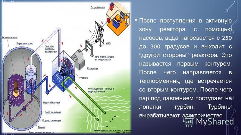 После поступления в активную зону реактора с помощью насосов, вода нагревается с 250 до 300 градусов и выходит с другой стороны реактора. Это называется первым контуром. После чего направляется в теплообменник, где встречается со вторым контуром. Пос