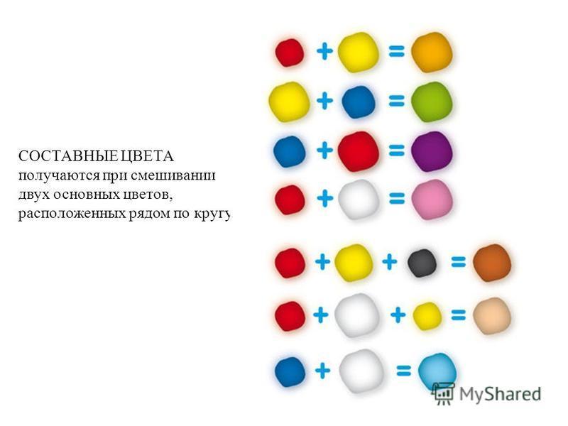 СОСТАВНЫЕ ЦВЕТА получаются при смешивании двух основных цветов, расположенных рядом по кругу.